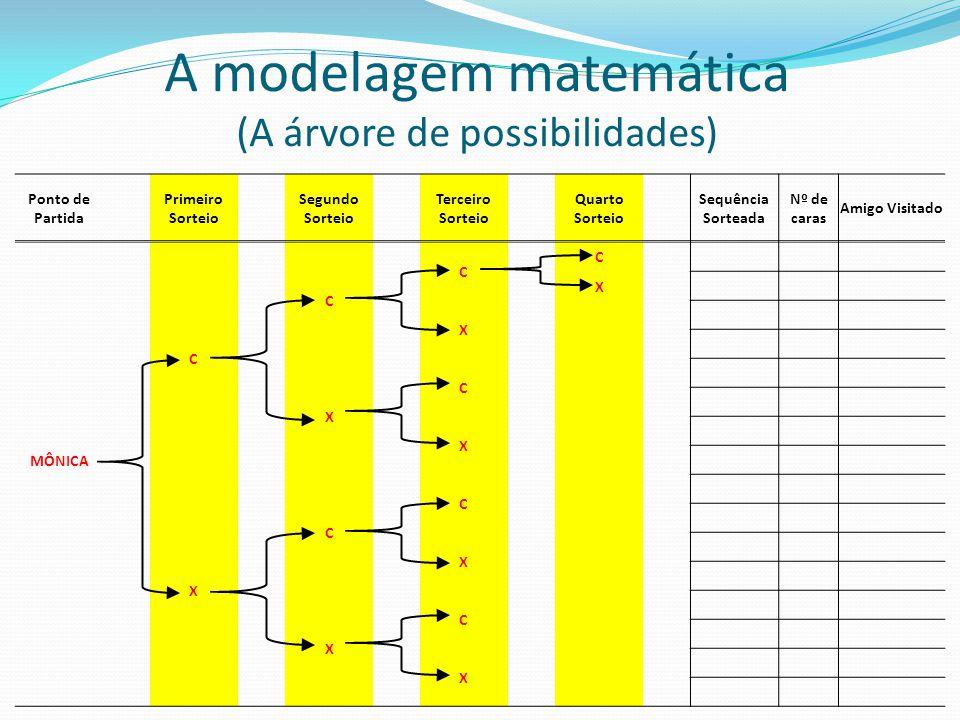 A modelagem matemática (A árvore de possibilidades)