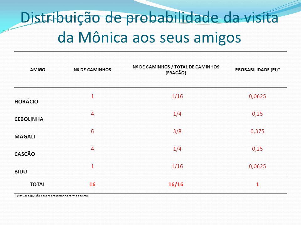 Distribuição de probabilidade da visita da Mônica aos seus amigos