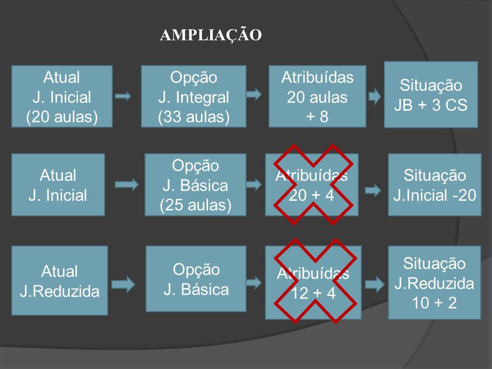 AMPLIAÇÃO Situação. JB + 3 CS. Atual. J. Inicial. (20 aulas) Opção. J. Integral. (33 aulas) Atribuídas.