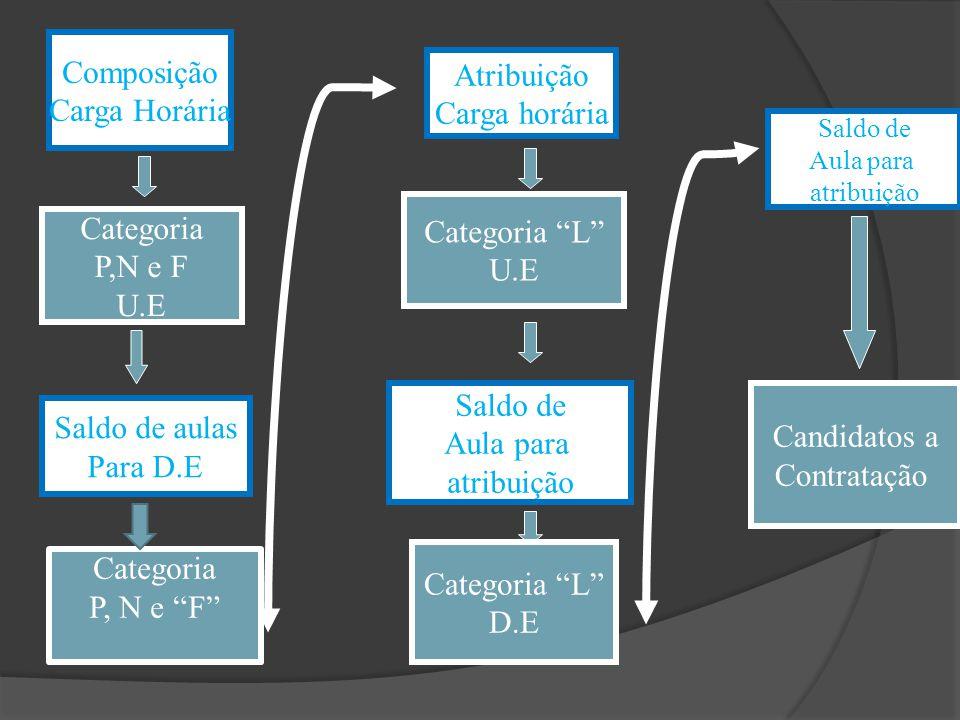 Composição Carga Horária Atribuição Carga horária Categoria L U.E