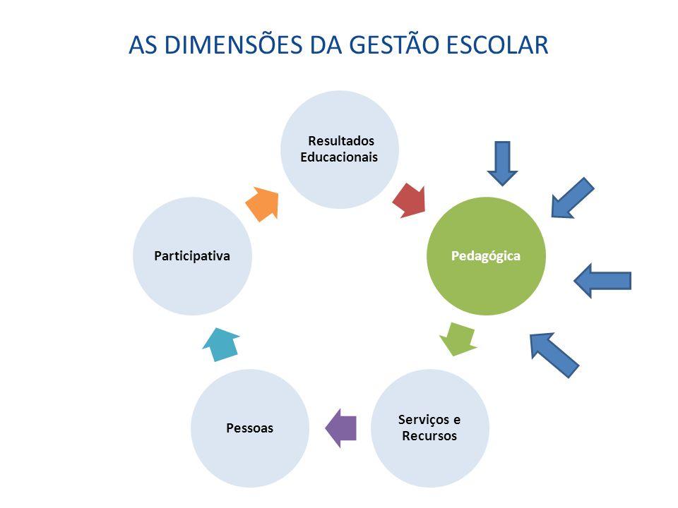 AS DIMENSÕES DA GESTÃO ESCOLAR