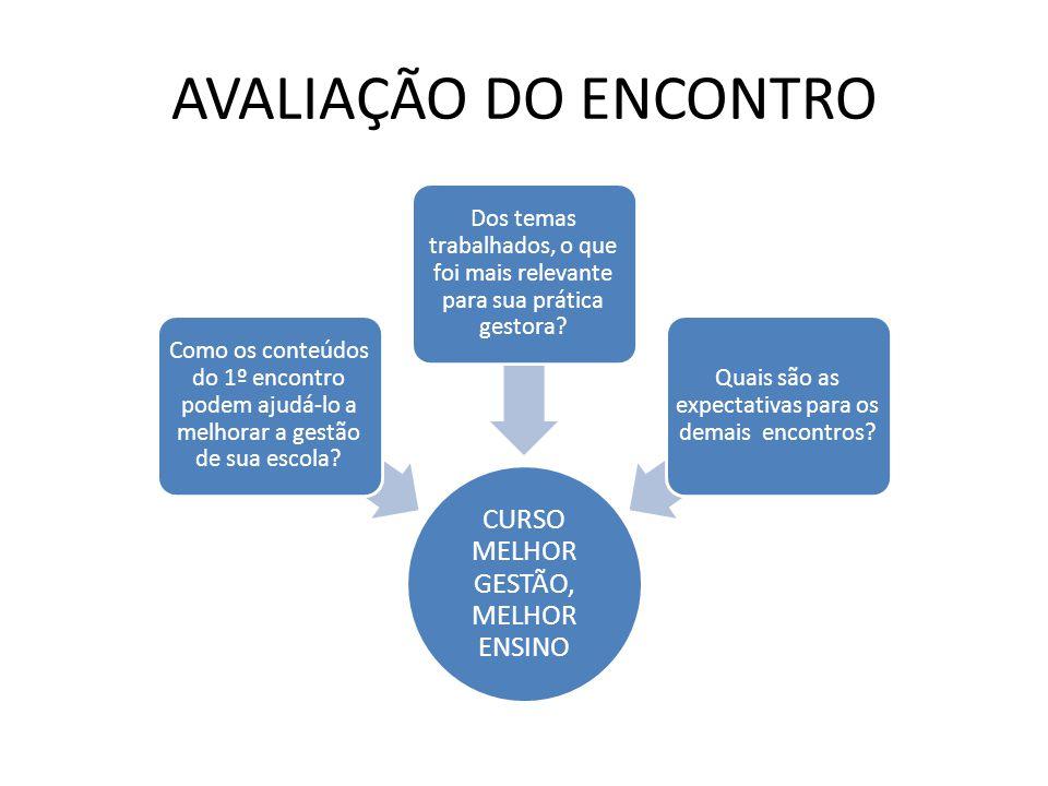 AVALIAÇÃO DO ENCONTRO CURSO MELHOR GESTÃO, MELHOR ENSINO