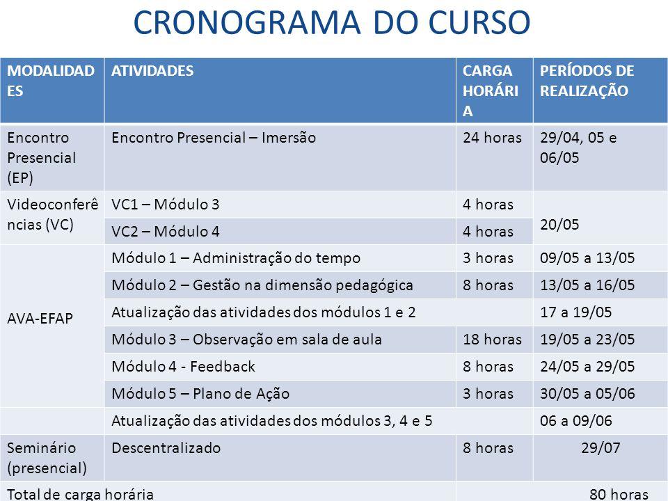 CRONOGRAMA DO CURSO MODALIDADES ATIVIDADES CARGA HORÁRIA