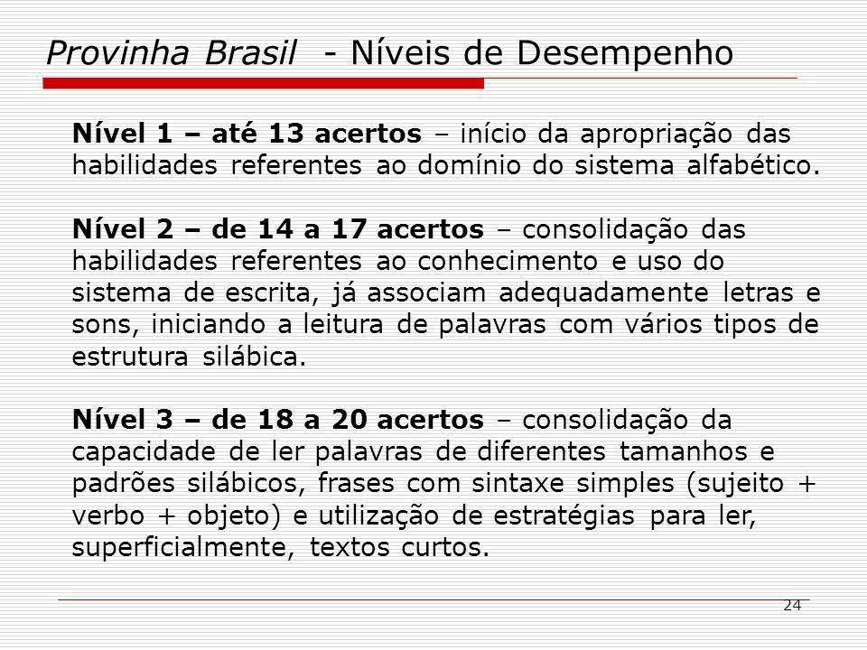 Provinha Brasil - Níveis de Desempenho