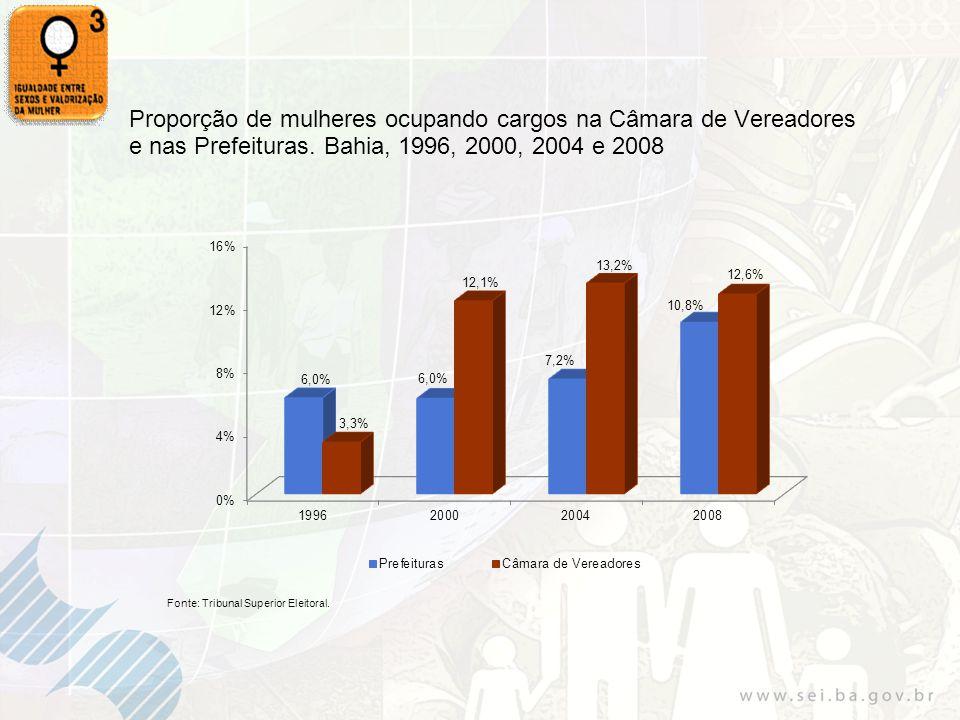 Proporção de mulheres ocupando cargos na Câmara de Vereadores e nas Prefeituras. Bahia, 1996, 2000, 2004 e 2008