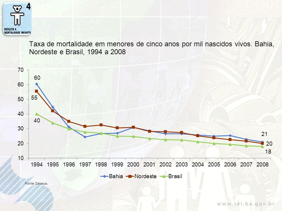 Taxa de mortalidade em menores de cinco anos por mil nascidos vivos