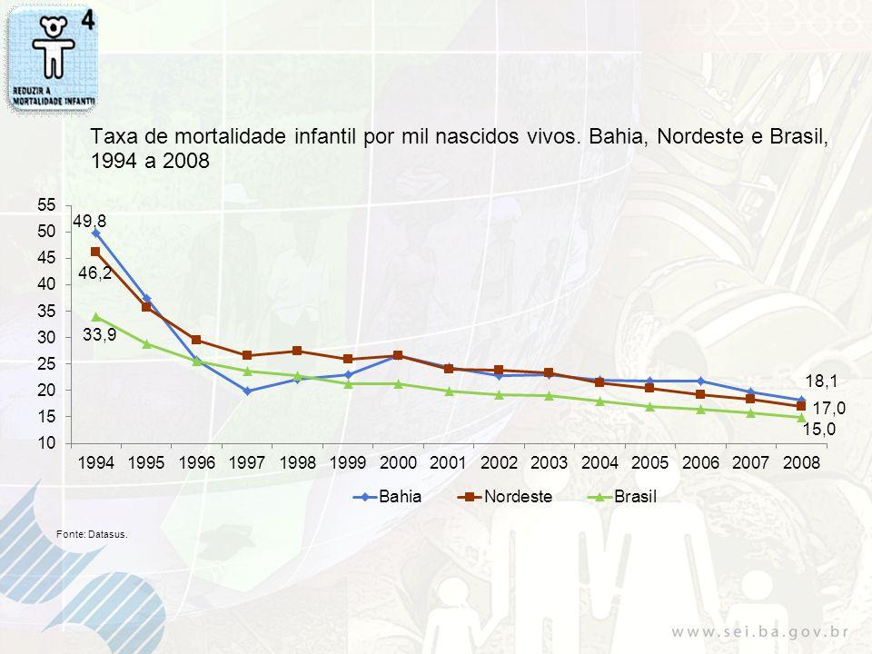 Taxa de mortalidade infantil por mil nascidos vivos
