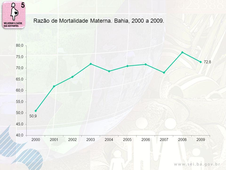 Razão de Mortalidade Materna. Bahia, 2000 a 2009.