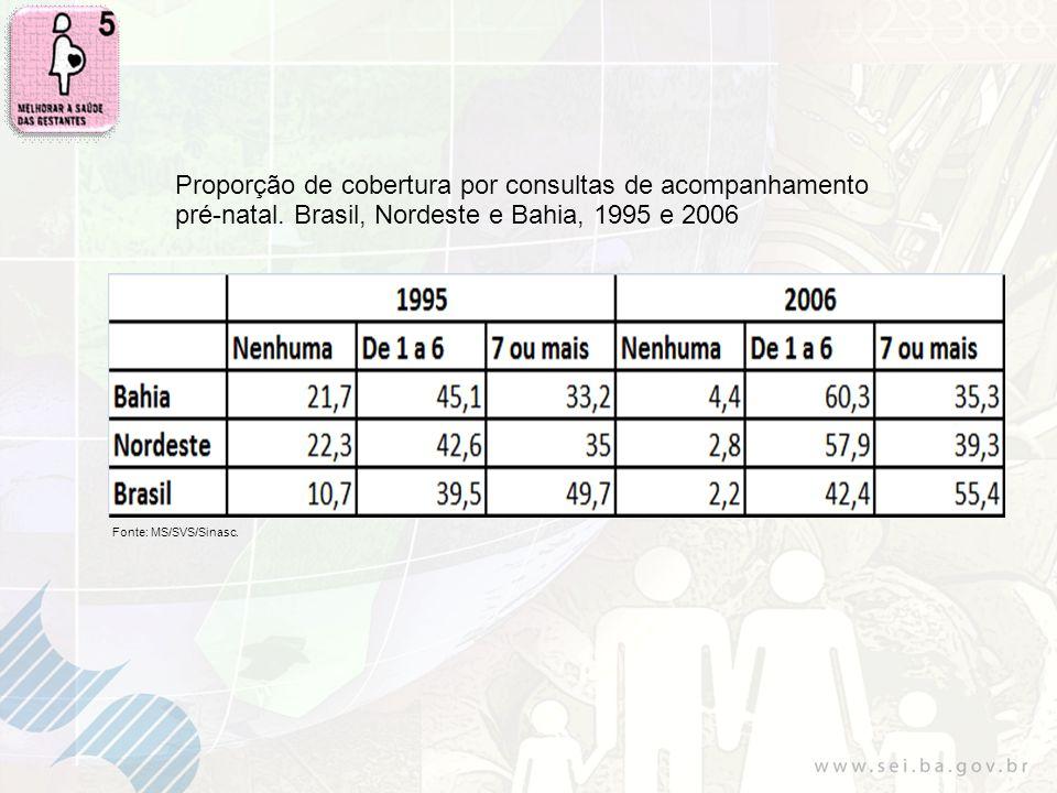 Proporção de cobertura por consultas de acompanhamento pré-natal