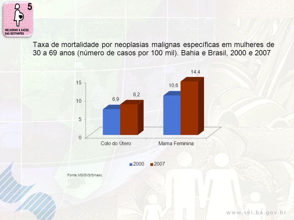 Taxa de mortalidade por neoplasias malignas específicas em mulheres de 30 a 69 anos (número de casos por 100 mil). Bahia e Brasil, 2000 e 2007