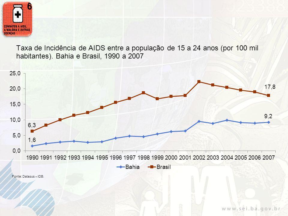 Taxa de Incidência de AIDS entre a população de 15 a 24 anos (por 100 mil habitantes). Bahia e Brasil, 1990 a 2007