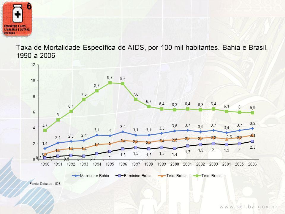 Taxa de Mortalidade Específica de AIDS, por 100 mil habitantes