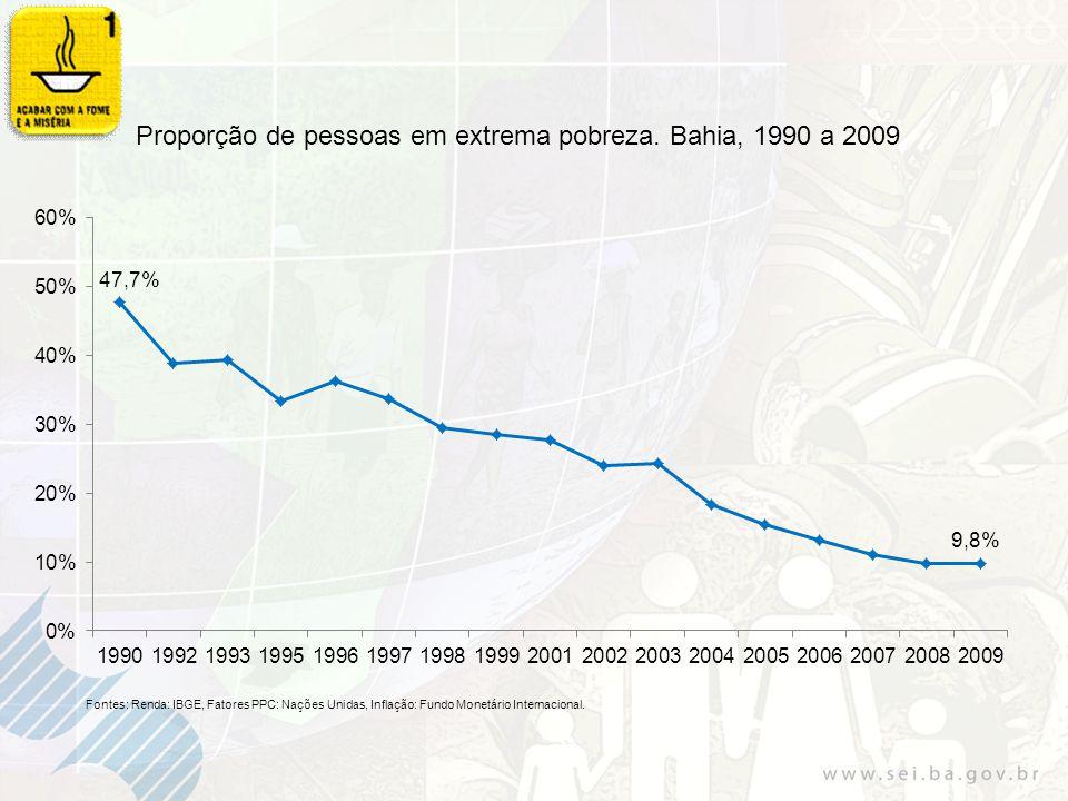 Proporção de pessoas em extrema pobreza. Bahia, 1990 a 2009