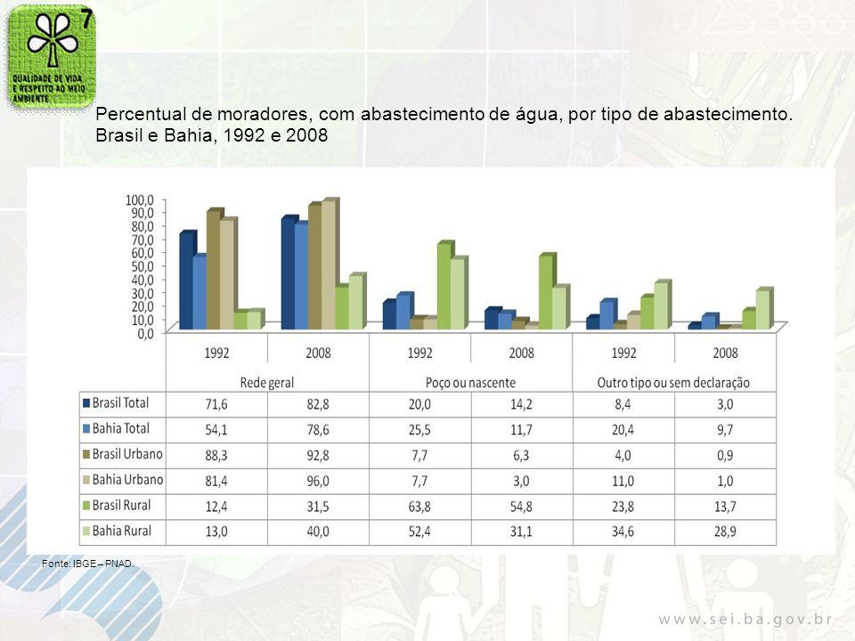 Percentual de moradores, com abastecimento de água, por tipo de abastecimento. Brasil e Bahia, 1992 e 2008