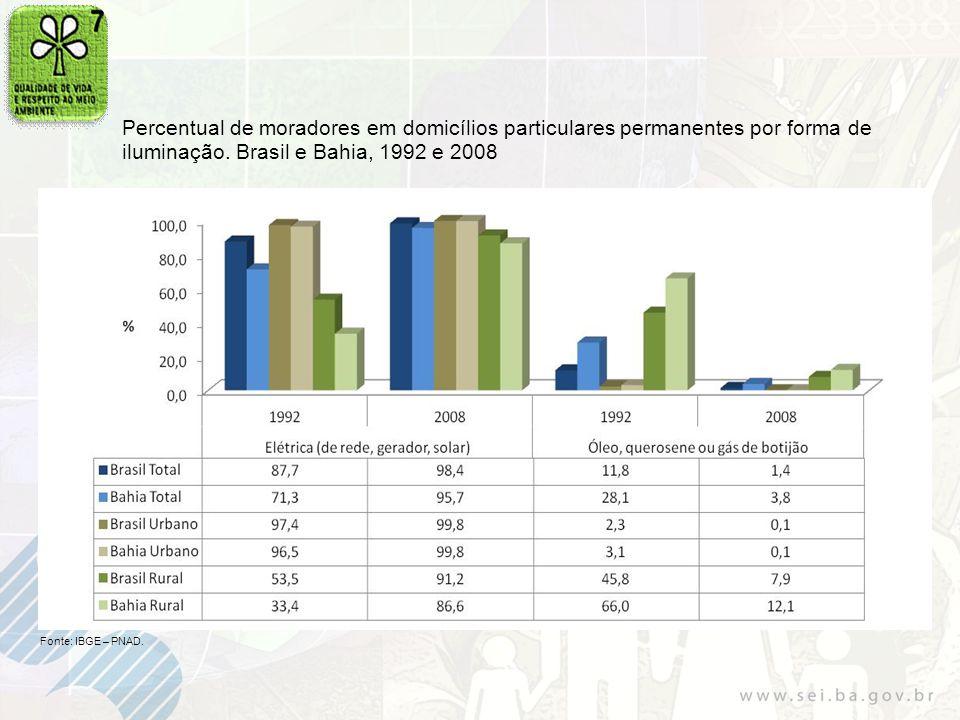 Percentual de moradores em domicílios particulares permanentes por forma de iluminação. Brasil e Bahia, 1992 e 2008