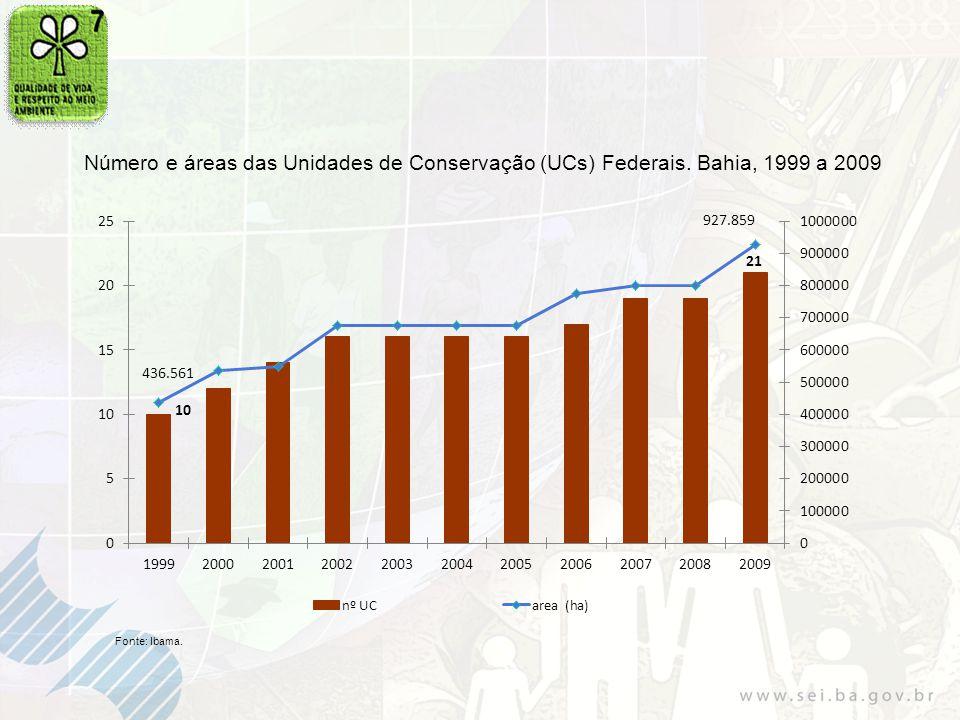 Número e áreas das Unidades de Conservação (UCs) Federais