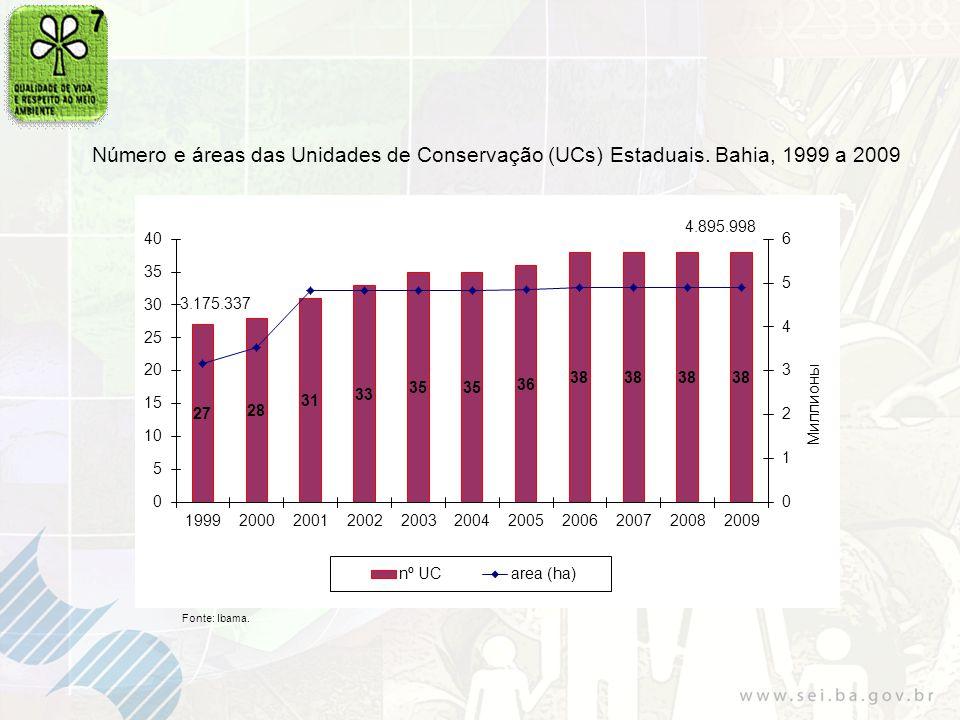 Número e áreas das Unidades de Conservação (UCs) Estaduais