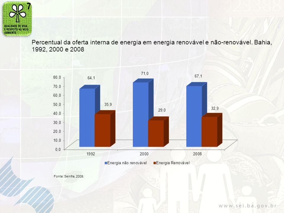 Percentual da oferta interna de energia em energia renovável e não-renovável. Bahia, 1992, 2000 e 2008