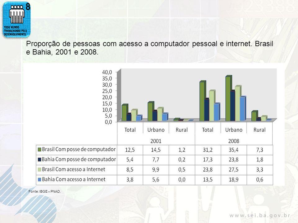 Proporção de pessoas com acesso a computador pessoal e internet
