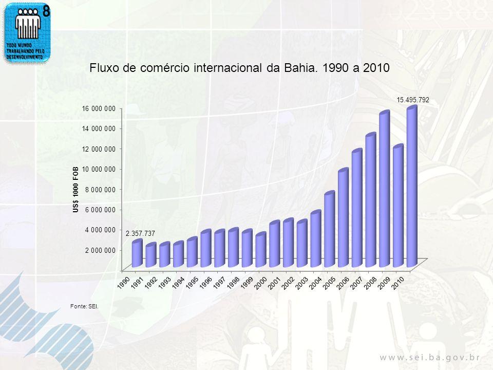 Fluxo de comércio internacional da Bahia. 1990 a 2010