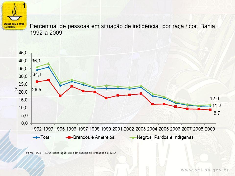 Percentual de pessoas em situação de indigência, por raça / cor