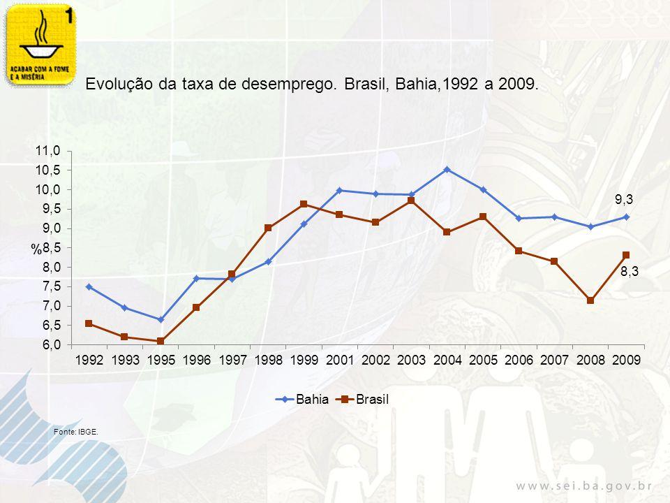 Evolução da taxa de desemprego. Brasil, Bahia,1992 a 2009.