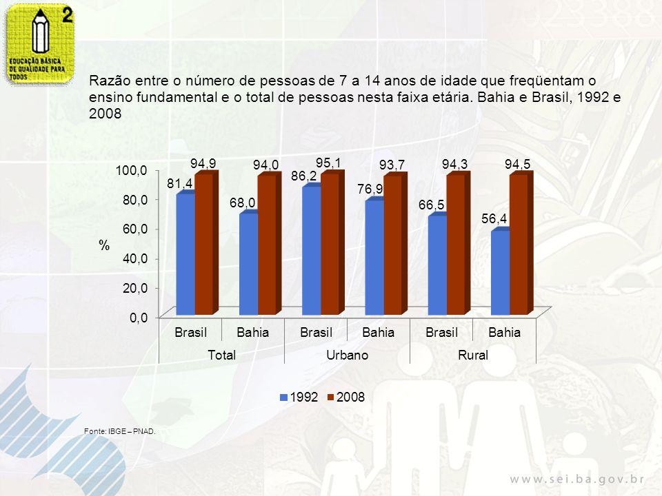 Razão entre o número de pessoas de 7 a 14 anos de idade que freqüentam o ensino fundamental e o total de pessoas nesta faixa etária. Bahia e Brasil, 1992 e 2008