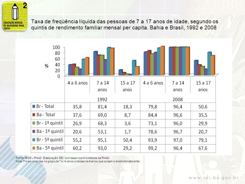Taxa de freqüência líquida das pessoas de 7 a 17 anos de idade, segundo os quintis de rendimento familiar mensal per capita. Bahia e Brasil, 1992 e 2008