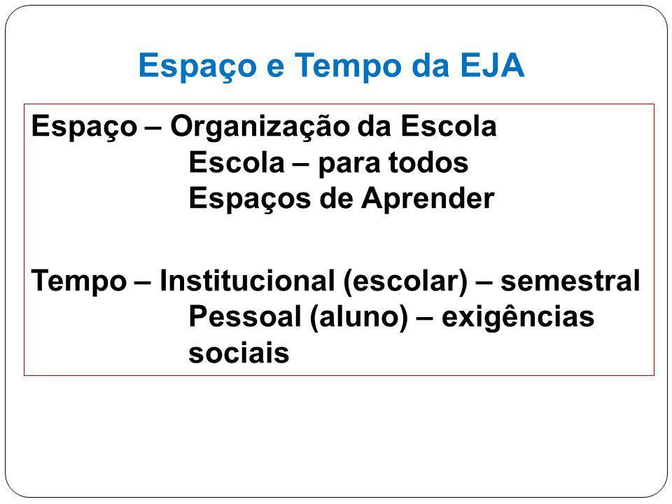 Espaço e Tempo da EJA Espaço – Organização da Escola Escola – para todos Espaços de Aprender.