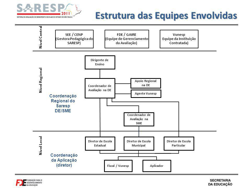 Estrutura das Equipes Envolvidas
