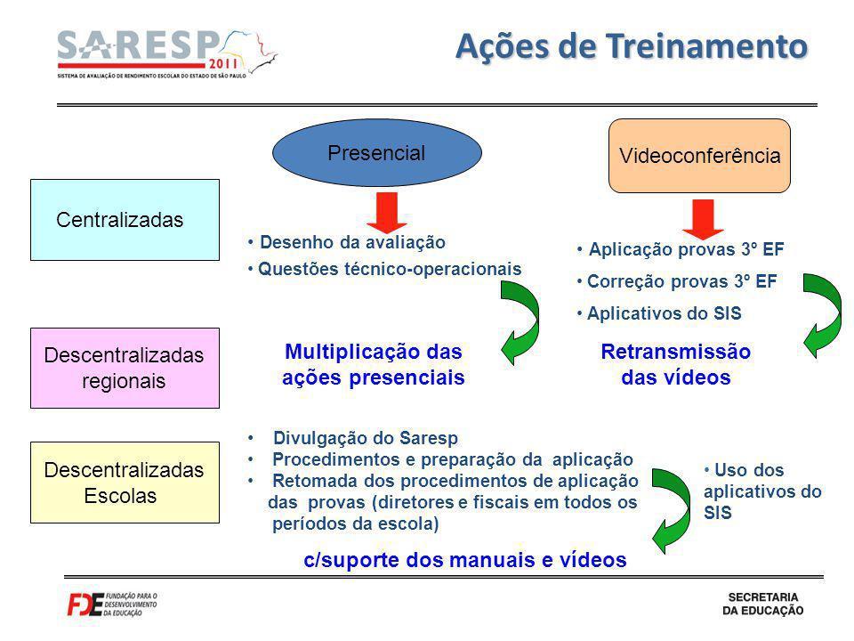 Multiplicação das ações presenciais Retransmissão das vídeos