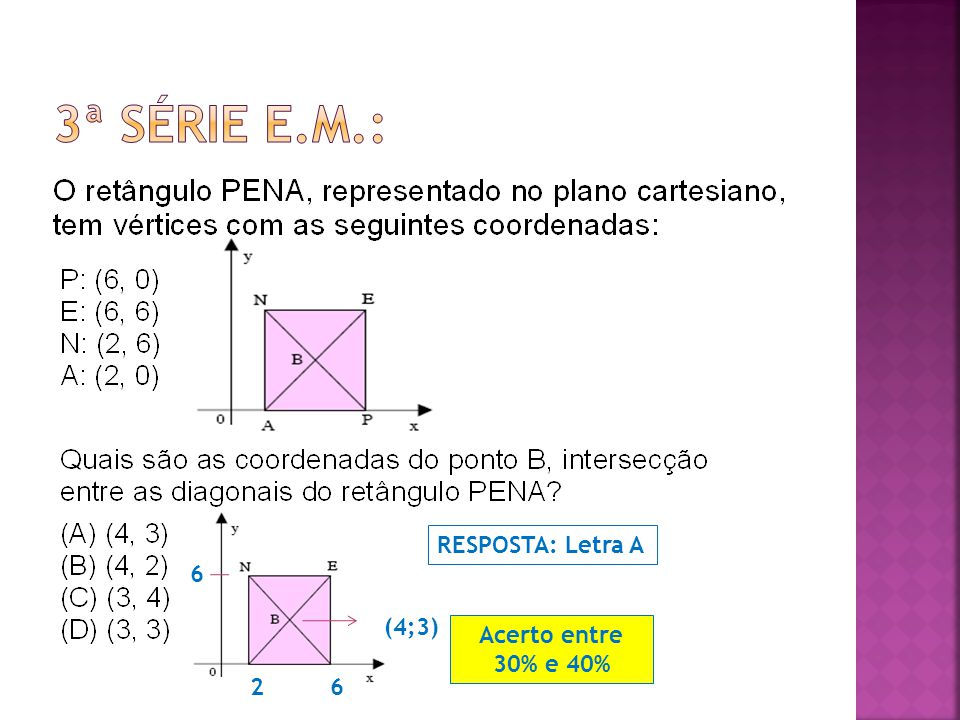 3ª SÉRIE E.M.: 2 (4;3) 6 RESPOSTA: Letra A Acerto entre 30% e 40%