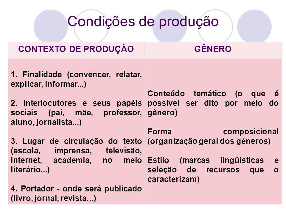Condições de produção CONTEXTO DE PRODUÇÃO GÊNERO
