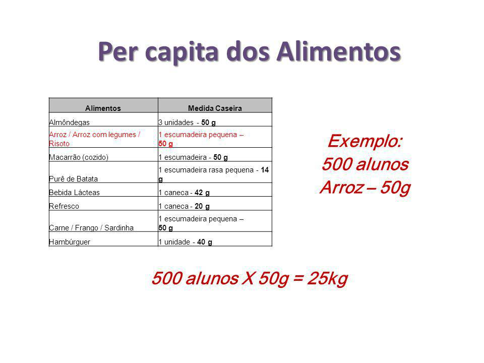 Per capita dos Alimentos