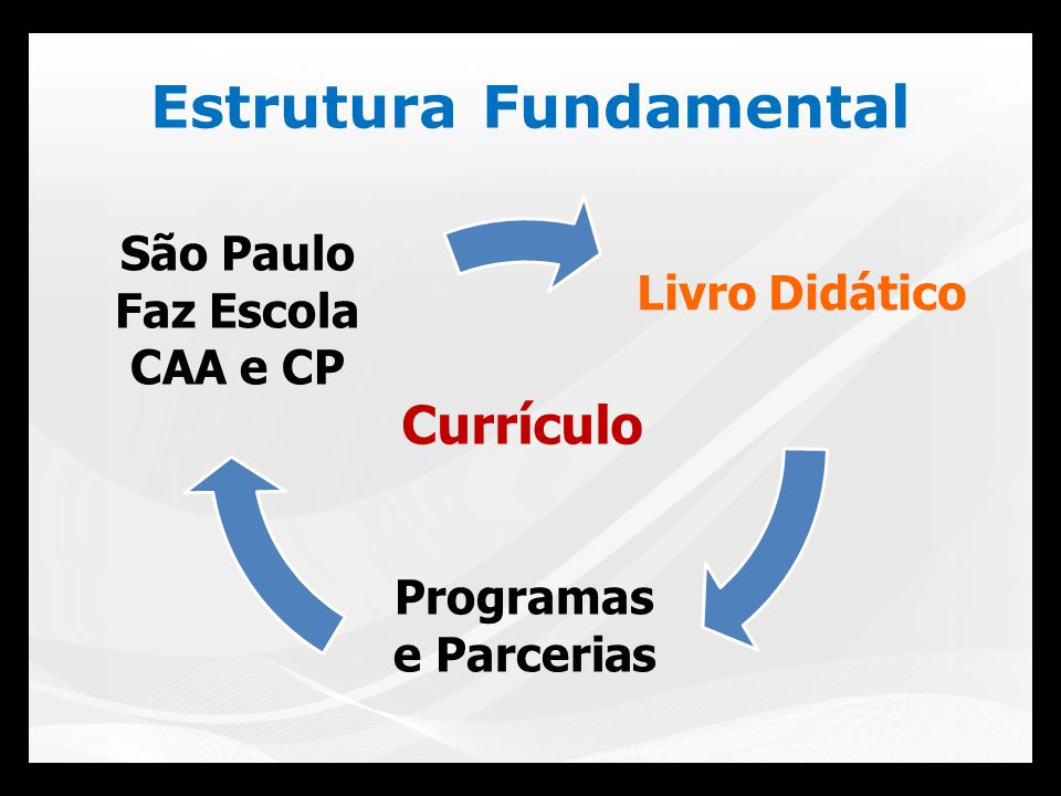 Estrutura Fundamental