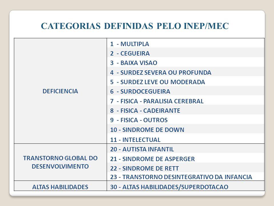 CATEGORIAS DEFINIDAS PELO INEP/MEC