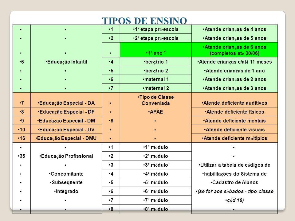 TIPOS DE ENSINO 1 1ª etapa pré-escola Atende crianças de 4 anos 2