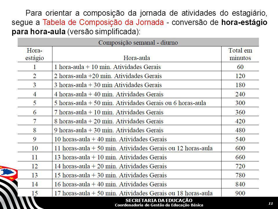 Para orientar a composição da jornada de atividades do estagiário, segue a Tabela de Composição da Jornada - conversão de hora-estágio para hora-aula (versão simplificada):