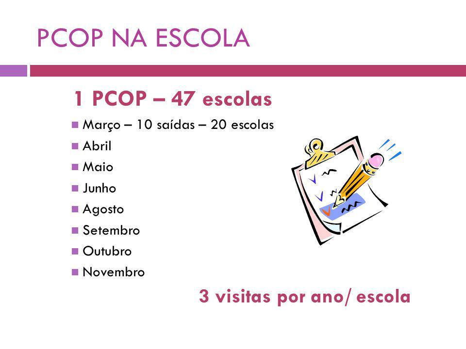 PCOP NA ESCOLA 1 PCOP – 47 escolas 3 visitas por ano/ escola