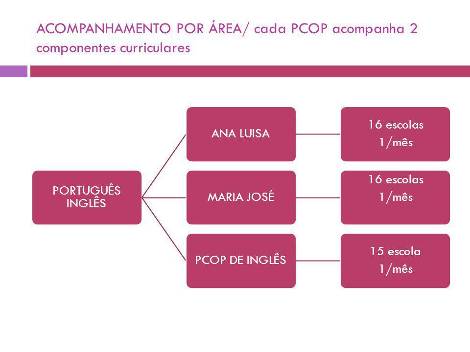 ACOMPANHAMENTO POR ÁREA/ cada PCOP acompanha 2 componentes curriculares