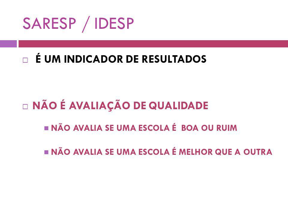 SARESP / IDESP É UM INDICADOR DE RESULTADOS