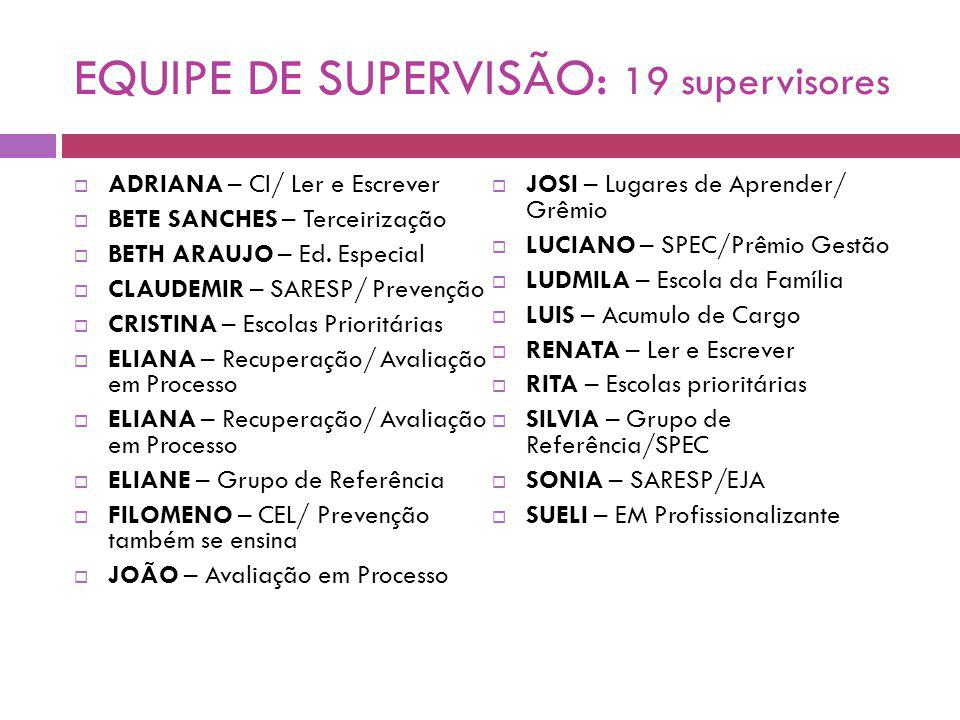 EQUIPE DE SUPERVISÃO: 19 supervisores