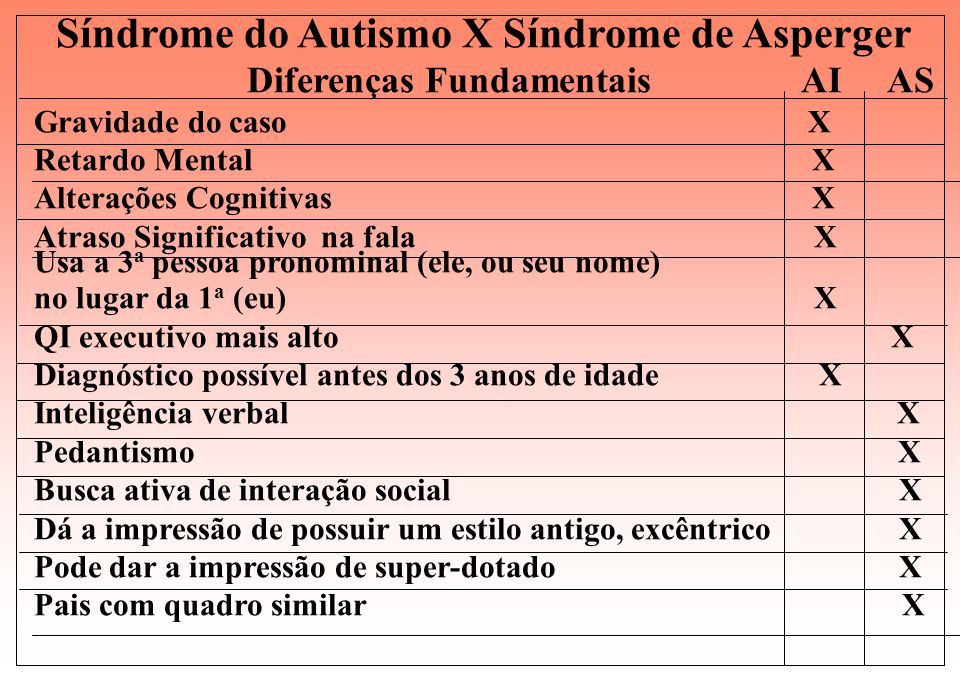 Síndrome do Autismo X Síndrome de Asperger