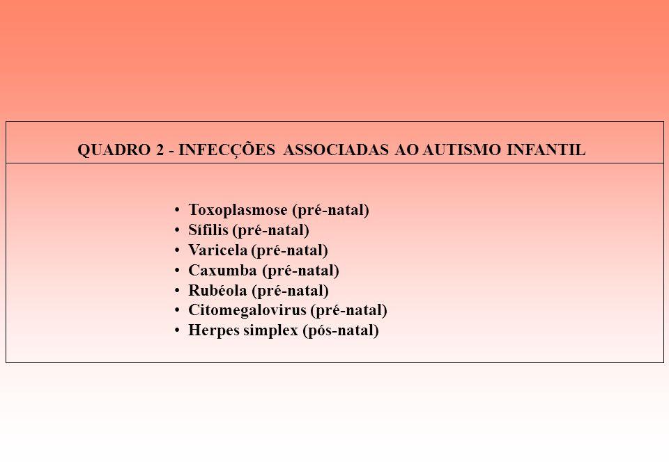 QUADRO 2 - INFECÇÕES ASSOCIADAS AO AUTISMO INFANTIL