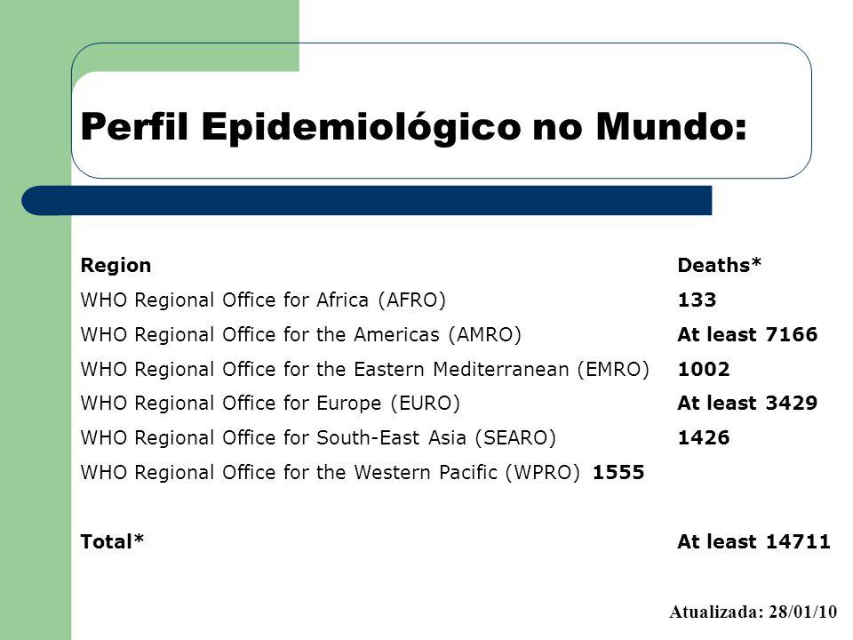 Perfil Epidemiológico no Mundo: