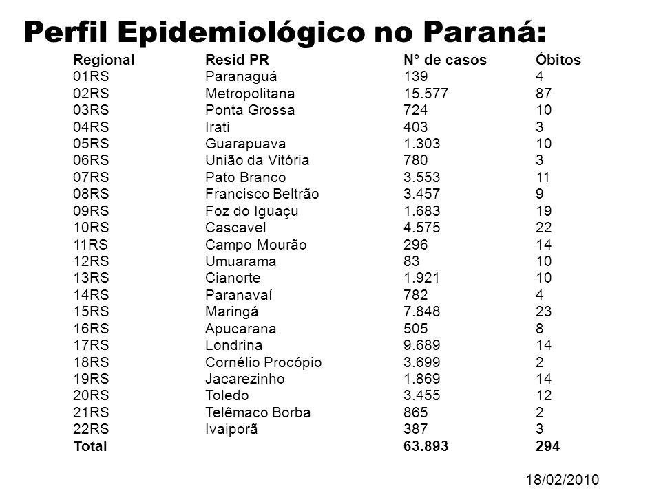 Perfil Epidemiológico no Paraná: