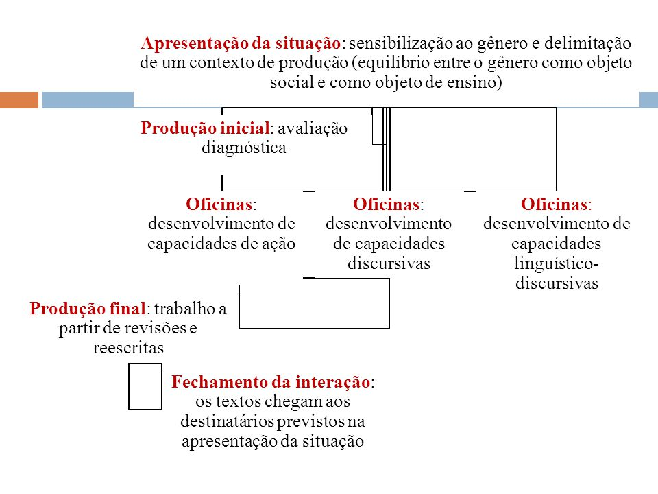 Produção inicial: avaliação diagnóstica