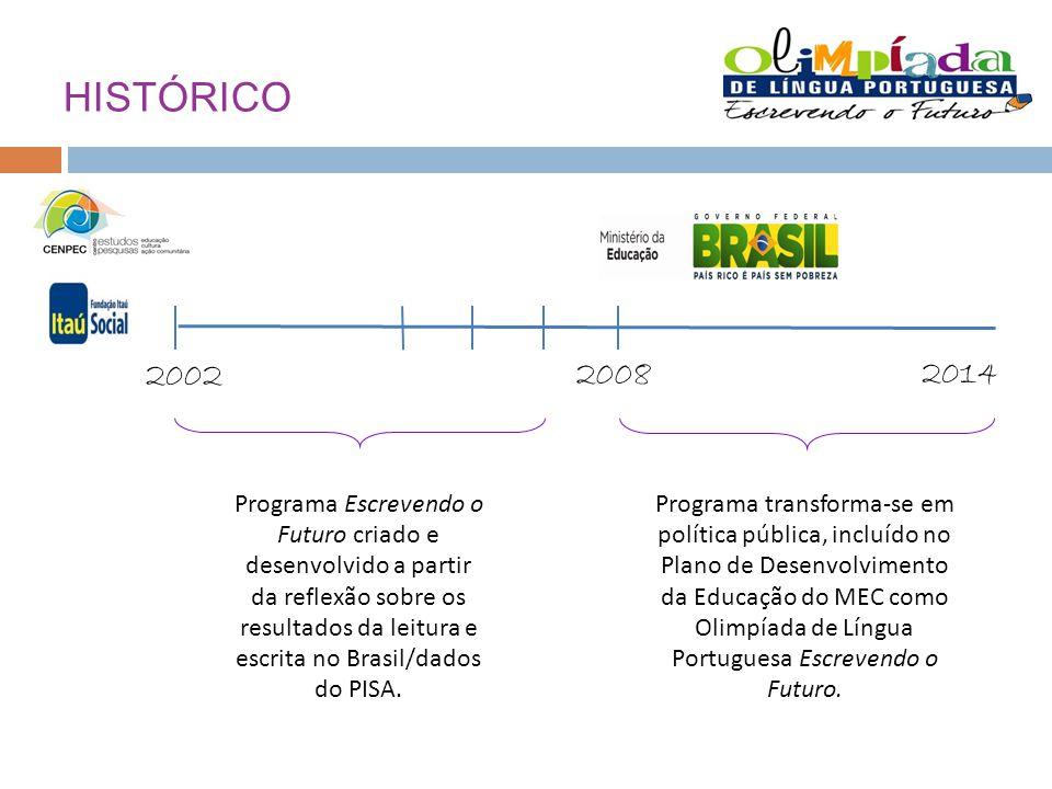 HISTÓRICO 2002. 2008. 2014.