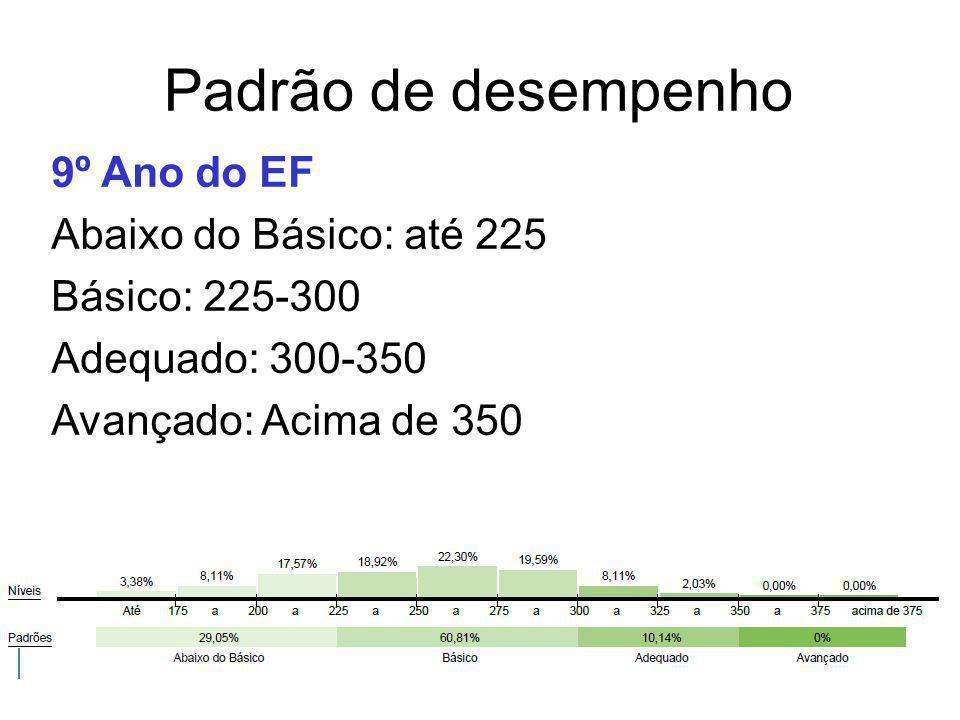 Padrão de desempenho 9º Ano do EF Abaixo do Básico: até 225
