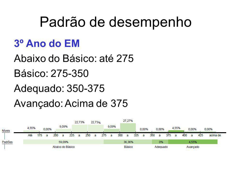 Padrão de desempenho 3º Ano do EM Abaixo do Básico: até 275